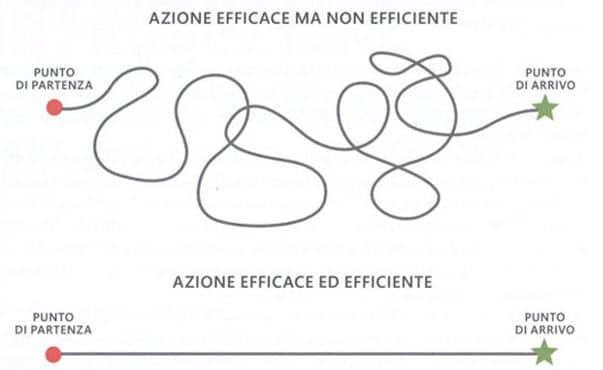 differenza efficacia efficienza