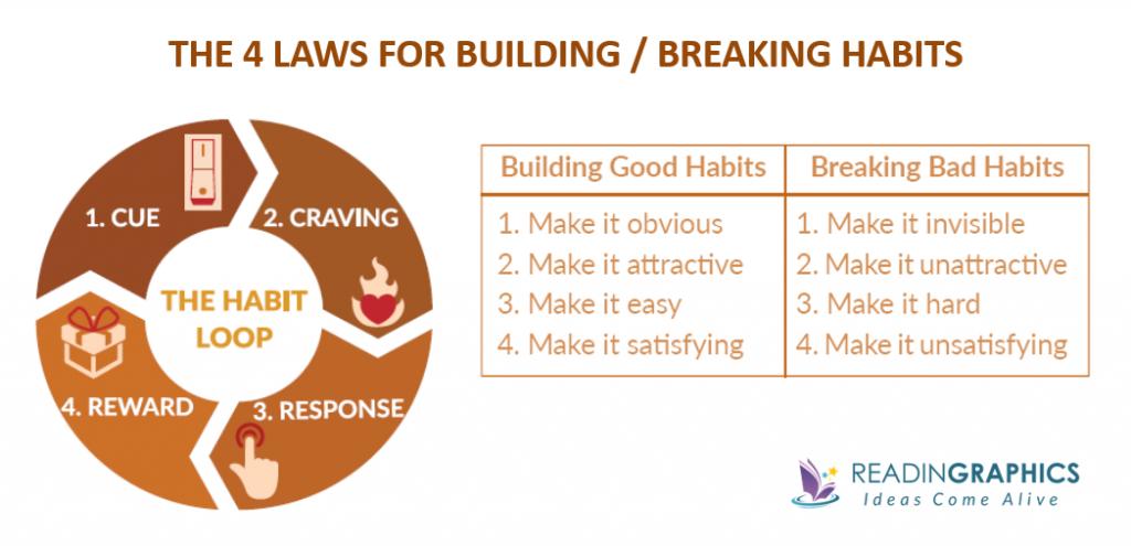 4 leggi abitudini