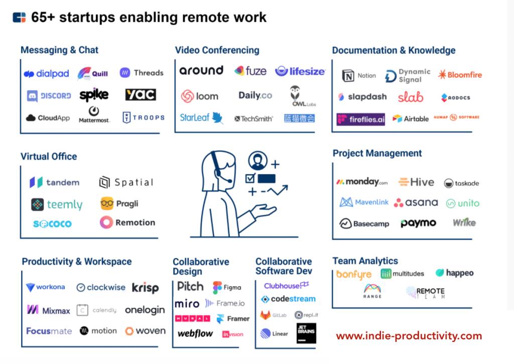 come lavorare da remoto - migliori start up e app