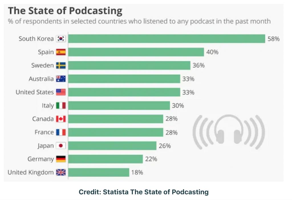 Podcast produttività mondo