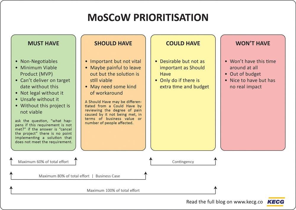 gestione delle priorità_MoscoW