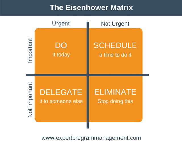 gestione delle priorità - Eisenhower matrix