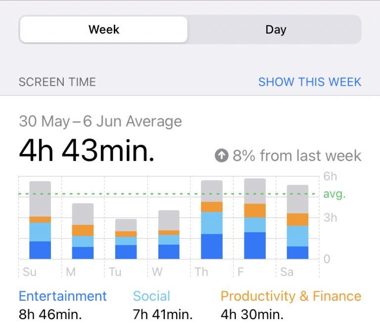 Aumentare la concentrazione - Screen Time